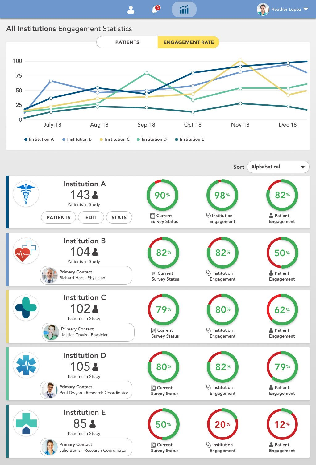 A data visualization of engagement statistics in healthcare.