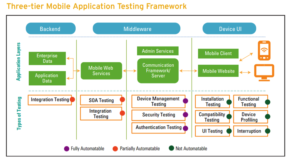 Diagram of three-tier mobile application testing frameworks.
